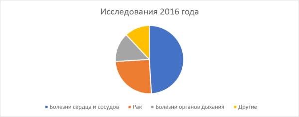 Статистика заболеваний от курения в России