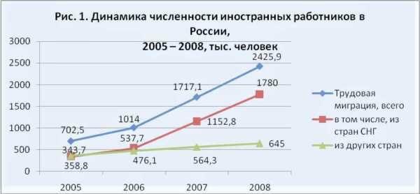 Миграция в России
