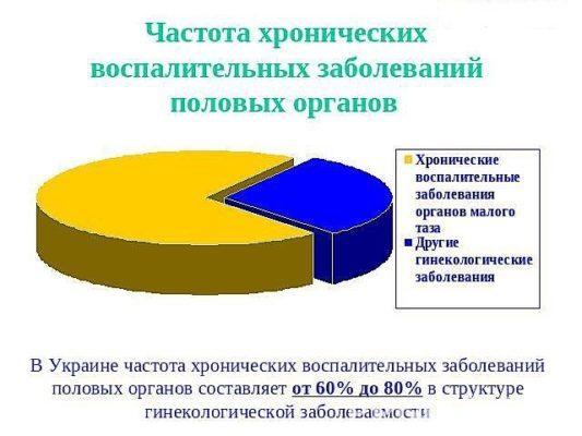 Статистика гинекологических заболеваний