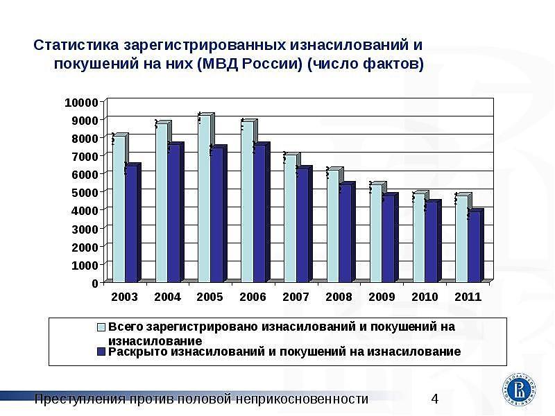 Статистические Данные Сексуальных Преступлений