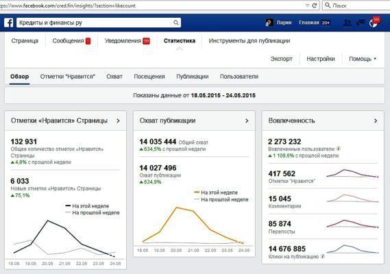 Статистика группы в фейсбук