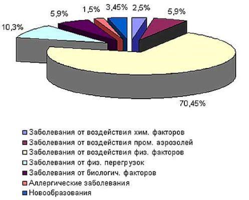 Статистика заболеваний на производстве