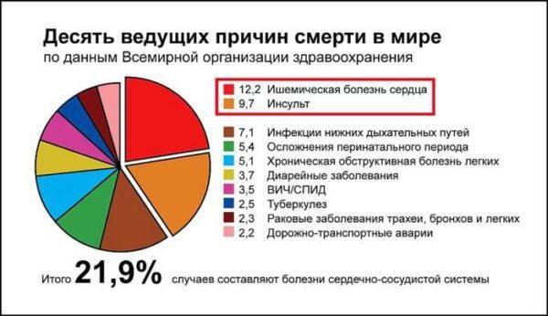 Статистика заболеваний в мире
