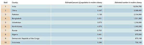 Статистика исчезновения людей