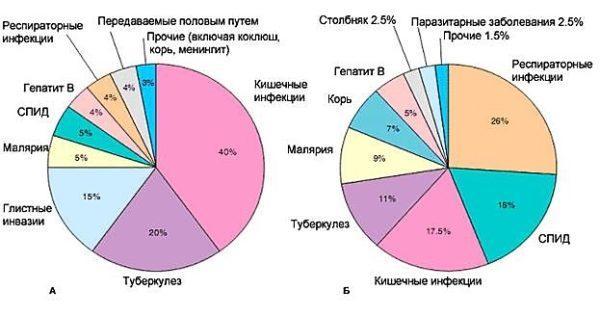 Статистика инфекционных заболеваний