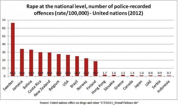Распределение количества изнасилований