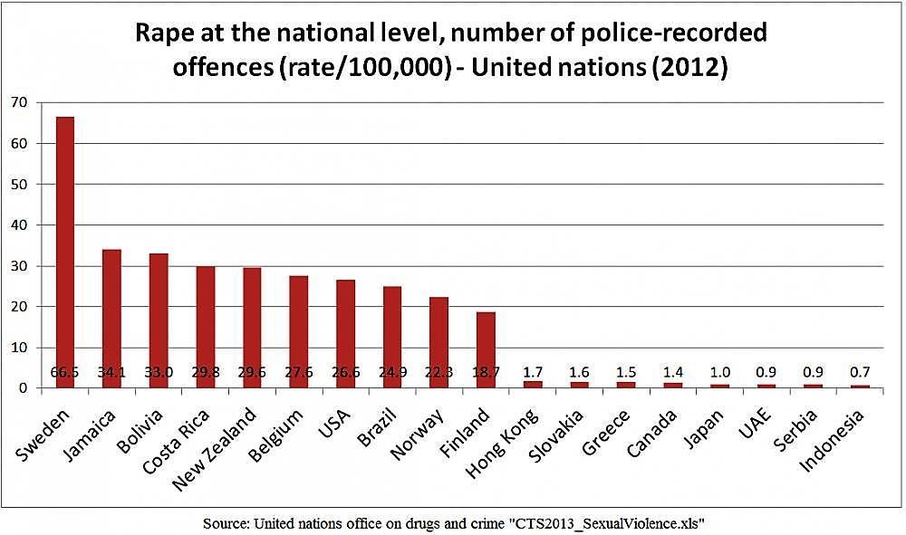 Число сексуальных преступлений мире