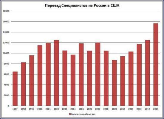 Причины отъезда из России