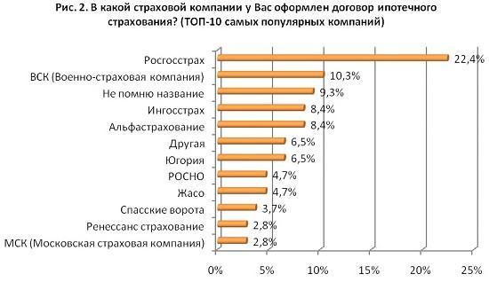 Самые популярные страховые компании