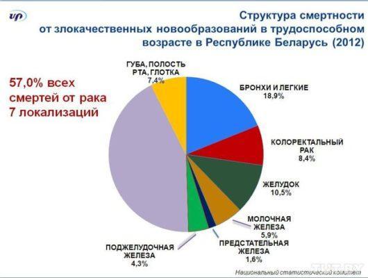Статистика онкологических заболеваний