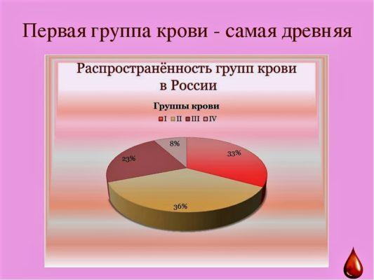 Статистика людей по группе крови