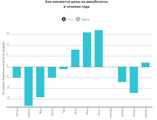 Статистика изменения стоимости авиабилетов по месяцам
