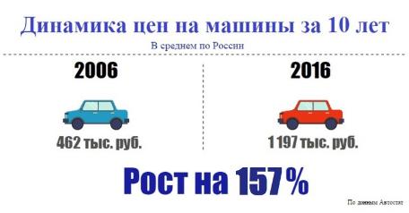 Динамика цен на авто