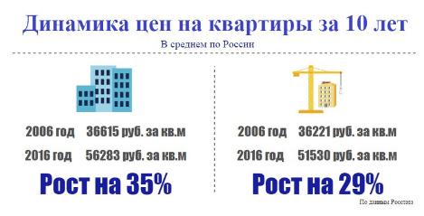 Динамика цен на квартиры