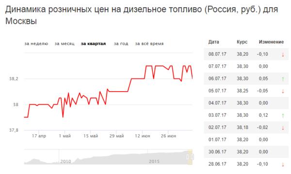 Цена на дизельное топливо в Москве