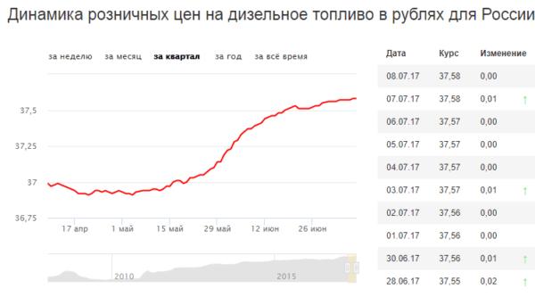Цена на дизельное топливо по России