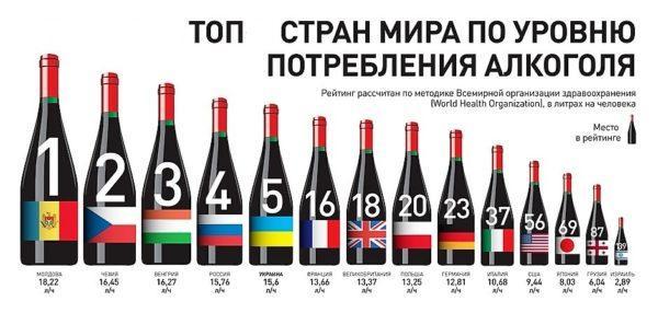 Потребление алкоголя