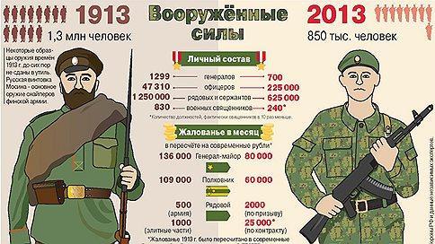 Сравнение армий