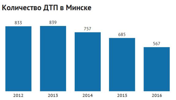 Статистика ДТП Беларусь