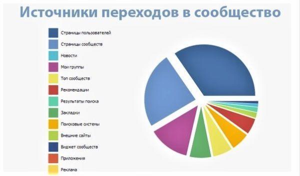 Данные для оптимизации работы группы