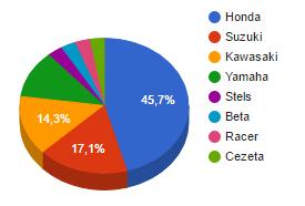 Статистика марок мотоциклов