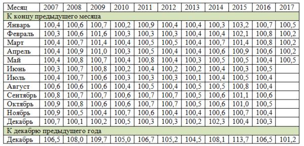 Статистика индексов на непродовольственные товары по годам