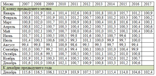 Статистика цен на продукты питания по годам (индексы)