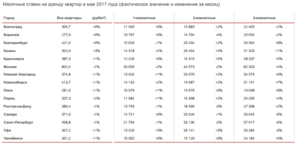 Стоимость аренды квартир по регионам