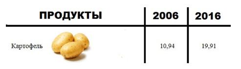 Статистика цен на картофель