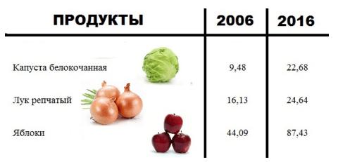 Статистика цен на овощи и плоды