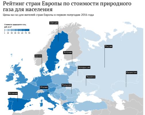 Цены газ (европа)