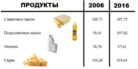 Цены молоко, сыр, масло