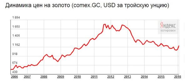 Статистика цен на золото