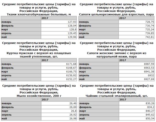Статистика цен на некоторые категории непродовольственных товаров