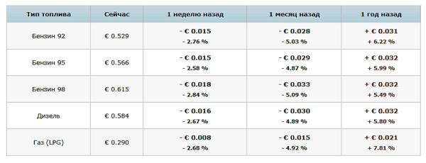 Стоимость топлива в Беларуси