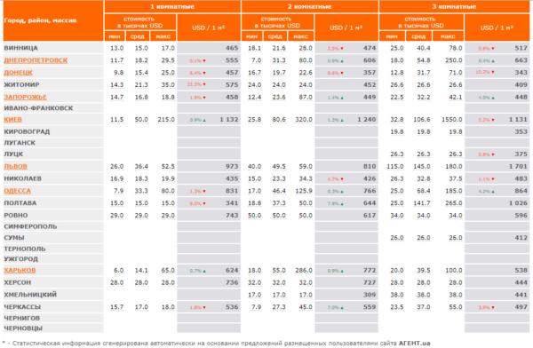 Статистика уровня цен на жилье в разных городах Украины: