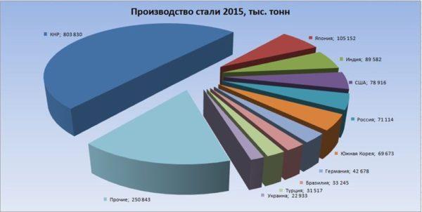 Статистика производства стали