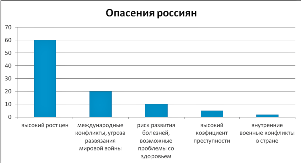 Статистика страхов