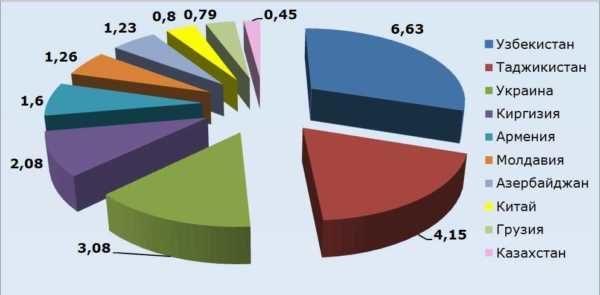 Статистика миграции