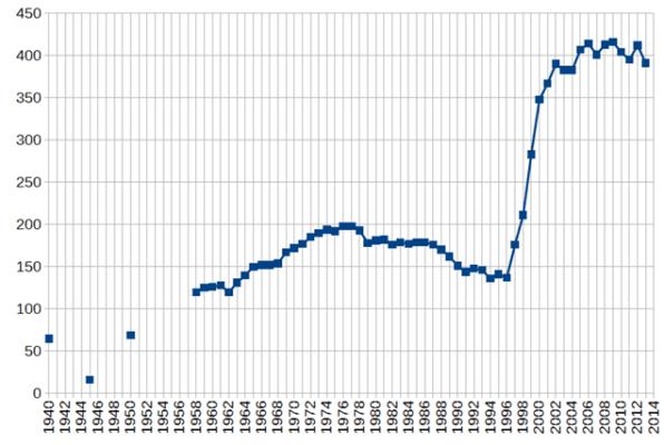 Потребление сигарет в мире по годам