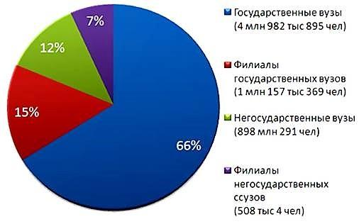 Статистика образования в России