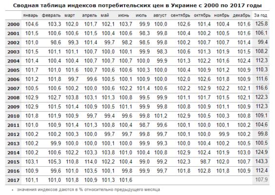 Индекс инфляции в стране за 20 лет: