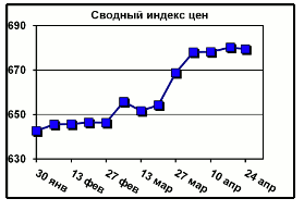 Динамика цен на металлопрокат