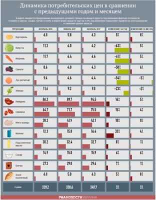 Динамика потребительских цен в украине