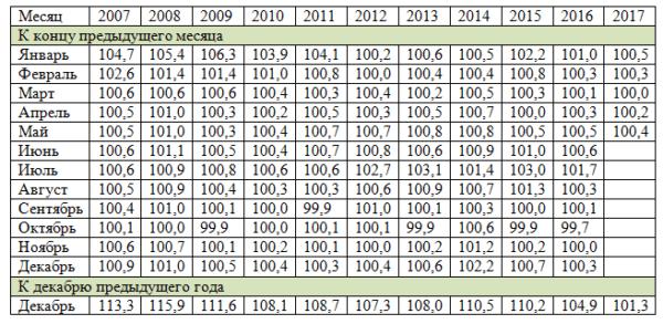 Индекс потребительских цен на услуги