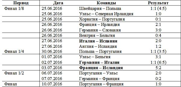 Статистика матчей по футболу