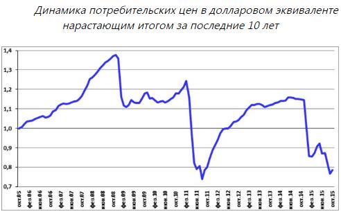 Статистика цен по годам (в долларовом эквиваленте)