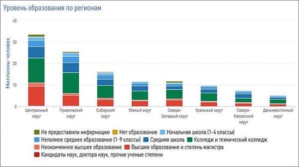 Уровень образования по регионам