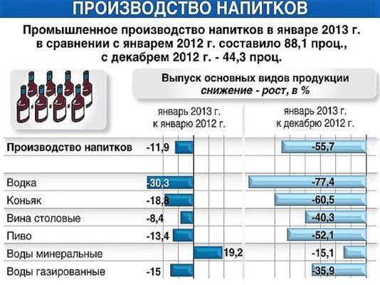 Статистика производства водки в России