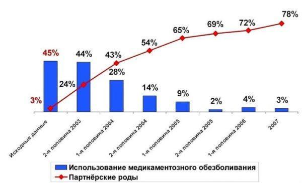 Статистика партнерских родов